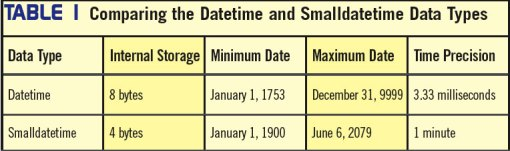 DateTime_SmallDateTime